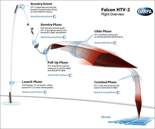 Схема полёта (изображение DARPA).