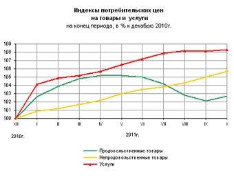 Индексы потребительских цен. График с сайта Росстата
